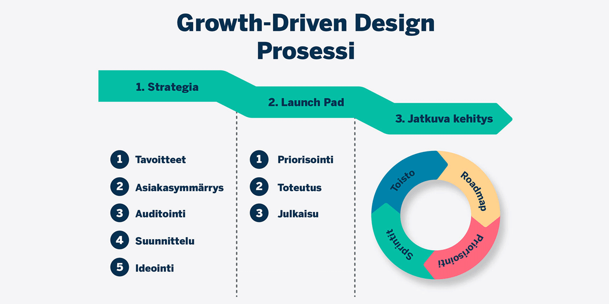 growth-driven-design-process-prami-growth-agency